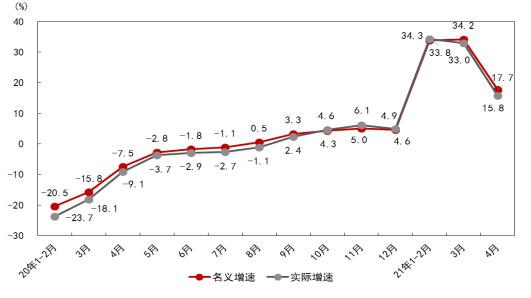 4月社零总额数据解读:市场总体恢复态势延、线上消费保持快速增长