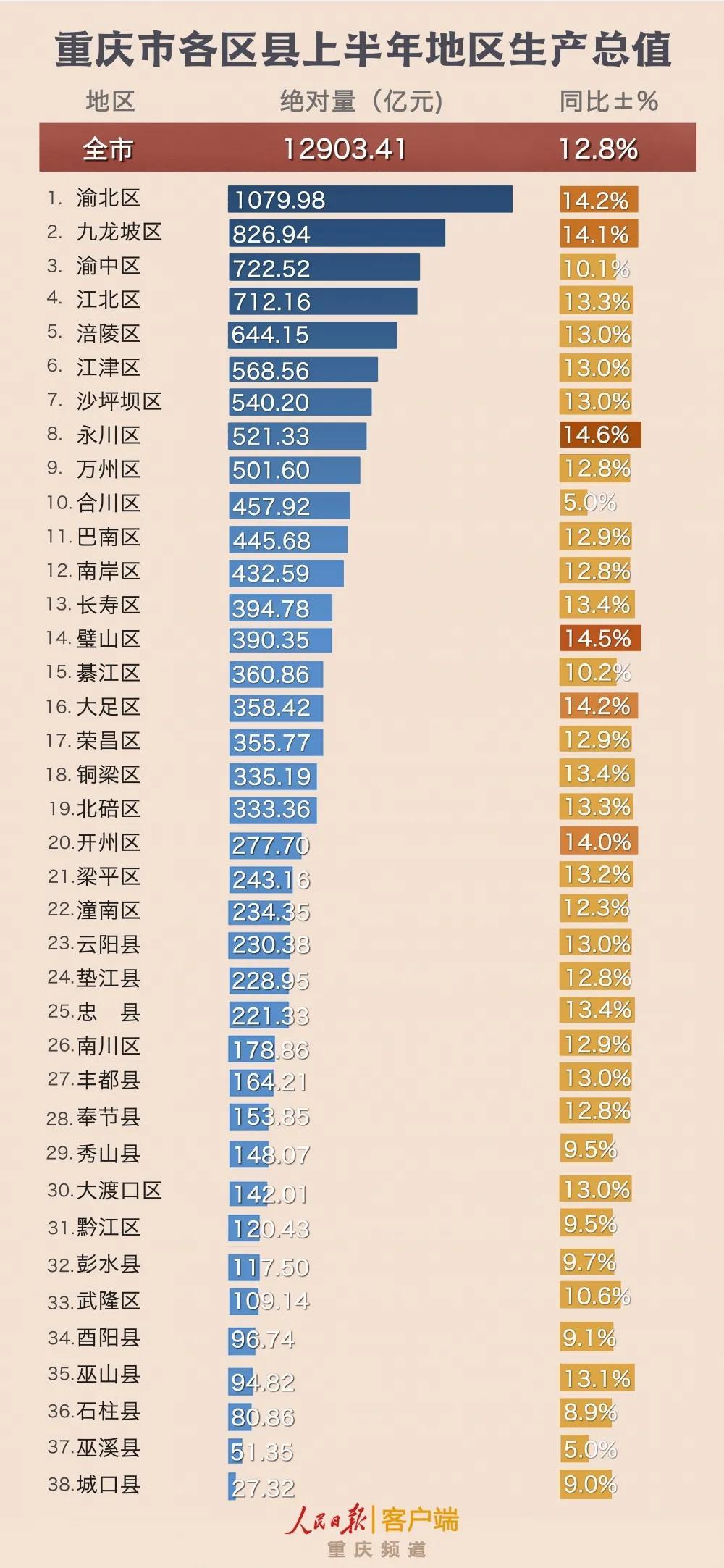 2021年重庆区县gdp_重庆各区县上半年GDP出炉!快来看看你的区排第几吧