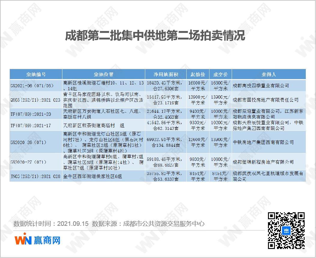 恒达平台网页版登录成都二次集中土拍:单日出让19宗地 总成交价约207亿元