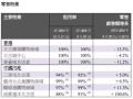 太古地产发布三季度业绩 零售物业在两地呈现分化