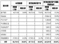 华润商业73.15亿入股中华企业 赢得第二大股东座椅