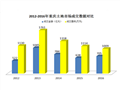2016年重庆土地市场:卖地705亿元 三分之一地块溢价