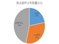 86个项目!560万平方米!2017江苏商业地产用数据说话