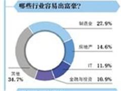 胡润百富榜:地产造富人数连年下降 杨惠妍重返女首富