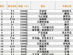 中国最有钱的2000个人全名单:许家印2900亿首次登顶