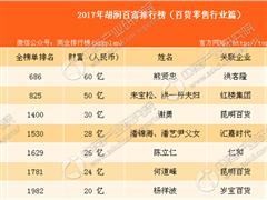 2017胡润百富榜:百货零售行业9人上榜 洪客隆熊贤忠居首