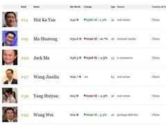 【更正】福布斯富豪榜:许家印身家420亿美元居中国第一