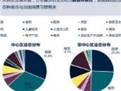 两大机构解读2017年第三季度深圳商业零售市场