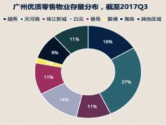 天河路商圈首层租金大涨8.6% 广州明年或迎购物中心开业高峰