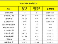重庆中央公园板块大热 2018年将爆发200万方商业