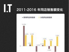 I.T半年净利润增长 54.7% 为什么现在影响力越来越有限了?
