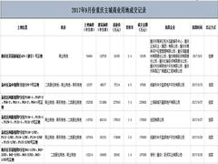 10月商用土地供应市场降温 重庆仅2宗商业用地挂牌