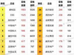 2017年1-10月房地产企业拿地排行榜:碧桂园花钱最多
