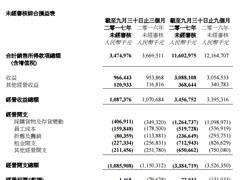 百盛商业2017年前9个月利润为0.72亿元 今年已关闭5家门店