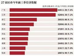 """22个省份GDP增速超""""国家线"""" 贵州、西藏增速并列第一"""