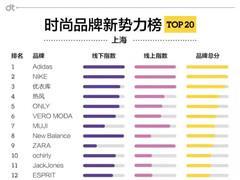 上海最有统治力时尚品牌榜单
