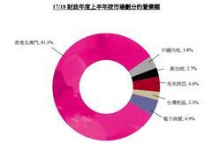 莎莎国际中期业绩:营业额36.6亿港元 共有283间门店