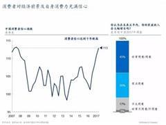 """中国消费者调查报告:健康成新热潮、""""90后""""已崛起"""