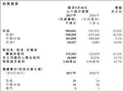 翠华餐厅中期业绩:上半财年开2家新餐厅 2022年餐厅将达130间