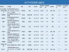 外来房企抢滩重庆 2017年有14家房企首次进入重庆