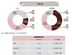六福集团中期业绩:收入为63亿港元 内地净增设47间门店
