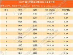 2017年前三季度省会城市GDP排行榜:广州傲视群雄