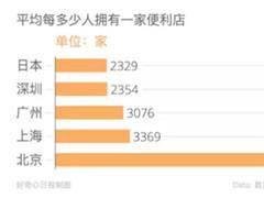 北京便利店发展史:一直发展迟缓 直接跳到O2O上门送货