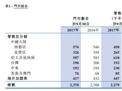 佐丹奴2017年三季度大陆销售额增长2.6% 直营门店减少32家