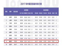 2017年中国百强城市排行榜出炉 重庆稳居前十