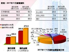 首创置业前11月签约金额473.5亿元 杭州奥莱开业首日收入1300万