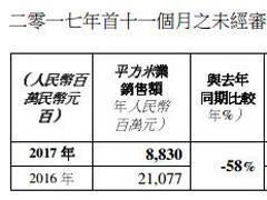 瑞安房地产2017年前11个月商业物业销售额达17.26亿元