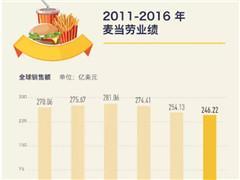麦当劳低价菜单明年回归 价格战在美国快餐业有效吗?