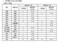 茂业深圳区域三大百货店净利润超5亿 2017年计划营业收入130亿