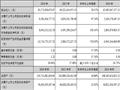 招商蛇口:2016年投资性物业租金收入18.4亿 2017年销售目标1000亿