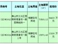 招商首进佛山三水!16.14亿拿下商住地成区域新地王