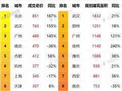 想在武汉成功拿地有6招:招拍挂、股权并购、合作开发等