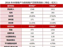 中海、保利谁是央企行业老大