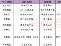 2017年郑州拟开商业体多达26个 下半年高新区将井喷