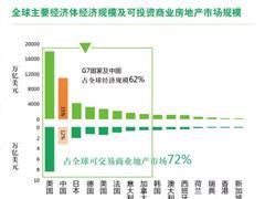 2020年中国房地产投资交易总额或达2600亿 商业存量将迎交投高峰