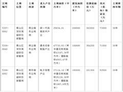 深圳湾年内第二拍 中兴、神州数码等共斥97.81亿元竞得三宗商服地