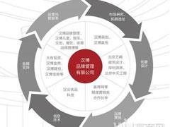 """汉博商业荣获""""年度儿童品牌领航服务机构""""等两项大奖"""