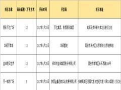 2017上半年陕西4个大型商业项目开业 益田华润首进西北