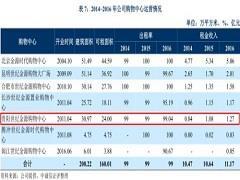 中诚信报告:贵阳世纪金源购物中心租金收入1.27亿元
