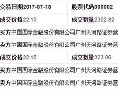中金广州天河路营业部大笔买入万科 一周已成交7.5亿