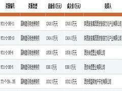 7月18日西安土拍成交5宗地吸金5.3亿元 恒大、金辉均拿地