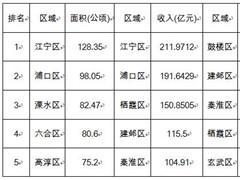 2017上半年南京土拍过千亿 供应规模有望继续扩大