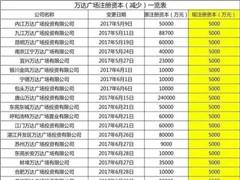 解读王健林的轻资产战略:用别人的钱投资万达广场!