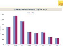 第一太平戴维斯:广州天河路商圈首层租金连涨9月 新兴商圈租金下跌