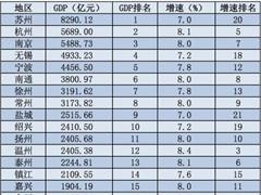 苏浙各市GDP、人均收入比拼:苏州最发达 杭州居民最富裕