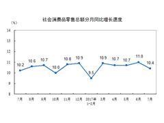 7月社会消费品零售总额涨10.4%至29610亿 增速环比回落
